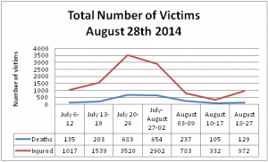 Total Number of Victims, August 28th 2014